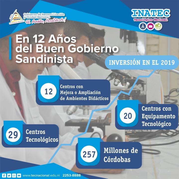 En 12 años del Buen Gobierno Sandinista #NoPudieronNiPodrán